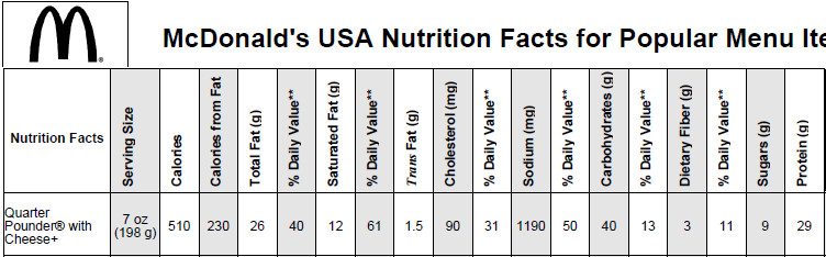 BURGER KING, WHOPPER, no cheese -all nutrients by relative proportion ...