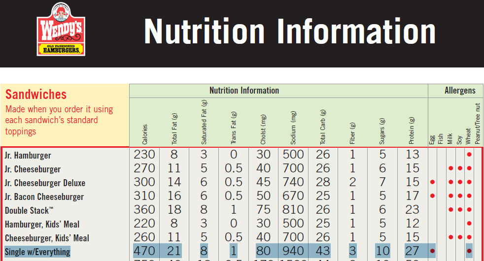 carbs in wendys single hamburger There are 580 calories in a 1 hamburger serving of wendy's 1/4 lb single hamburger get full nutrition facts for other wendy's products and all your other favorite brands.