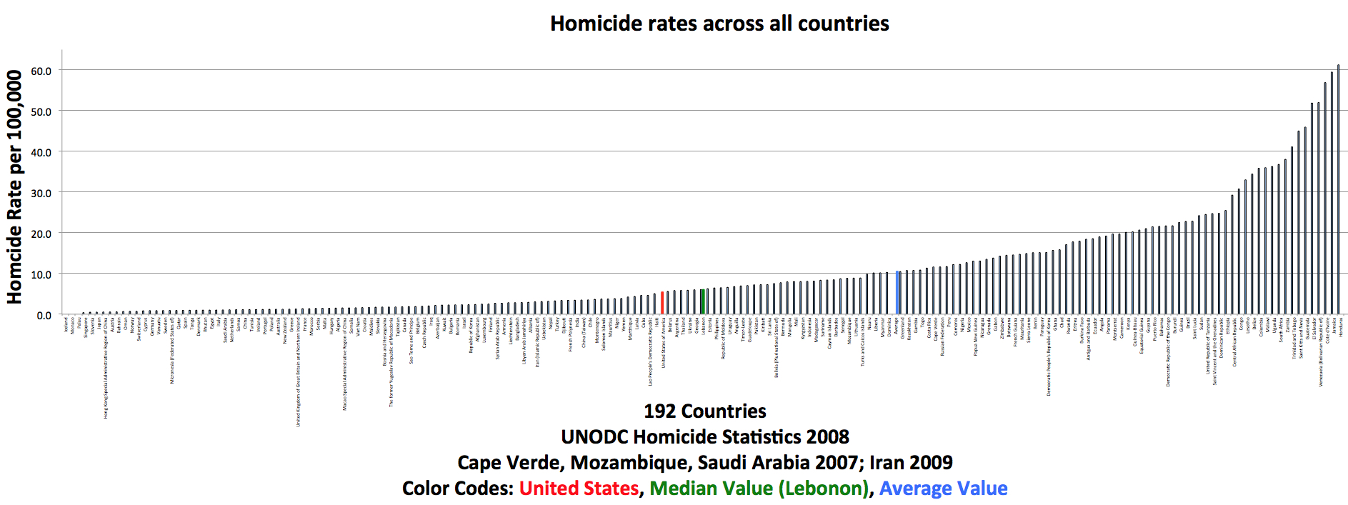 Chart comparing murder rates across countries.